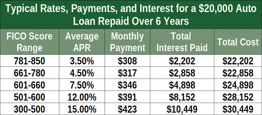 bad-credit-auto-loan-rates